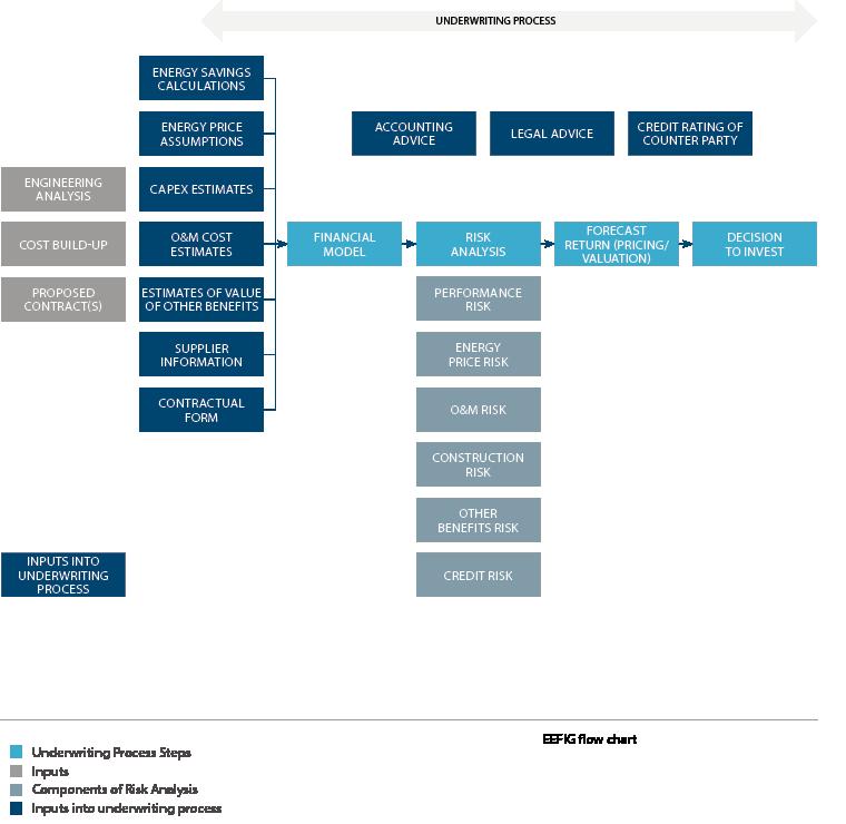 Value & Risk Appraisal | EEFIG Underwriting Toolkit